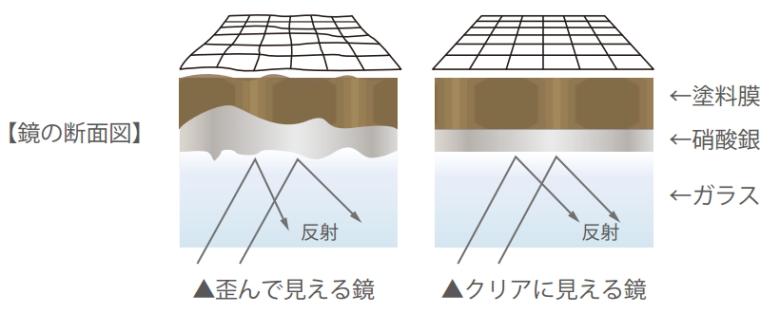 上質な拡大鏡の構造